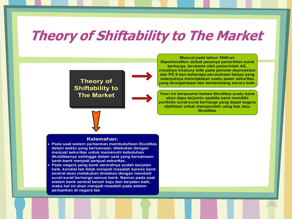 Theory of Shiftability to The Market
