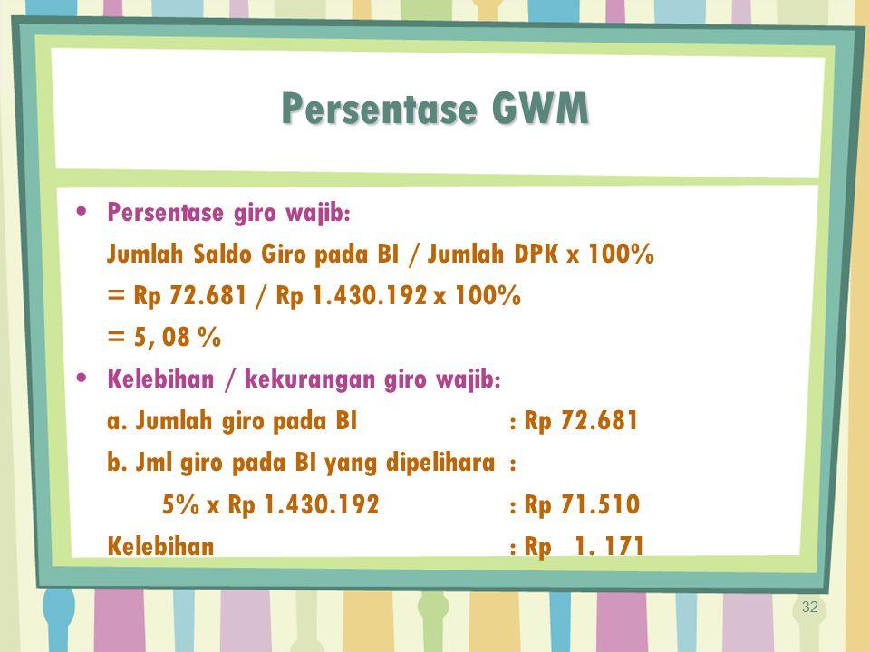 Persentase GWM Persentase giro wajib: