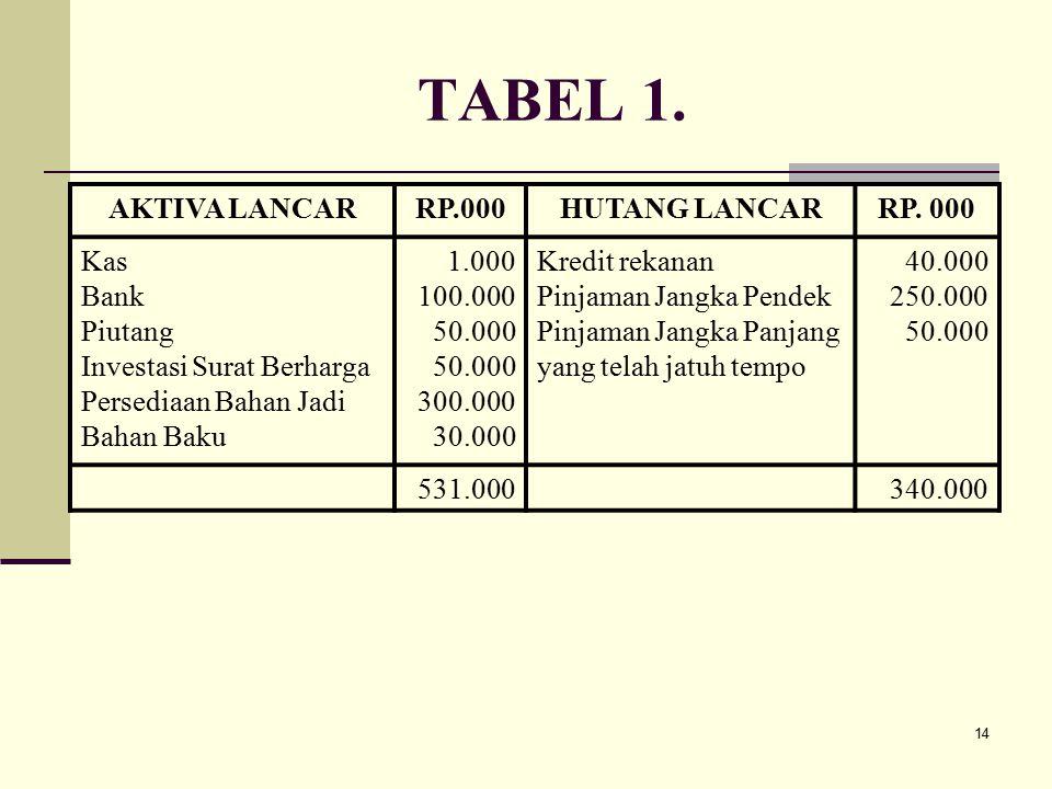 TABEL 1. AKTIVA LANCAR RP.000 HUTANG LANCAR RP. 000 Kas Bank Piutang