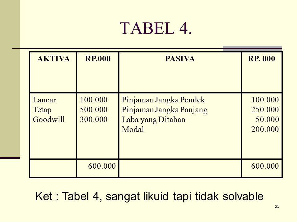 TABEL 4. Ket : Tabel 4, sangat likuid tapi tidak solvable AKTIVA