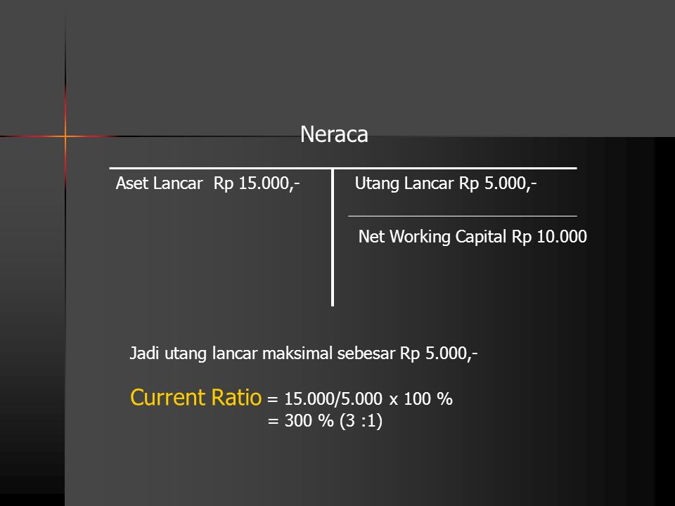 Current Ratio = 15.000/5.000 x 100 % Neraca Aset Lancar Rp 15.000,-