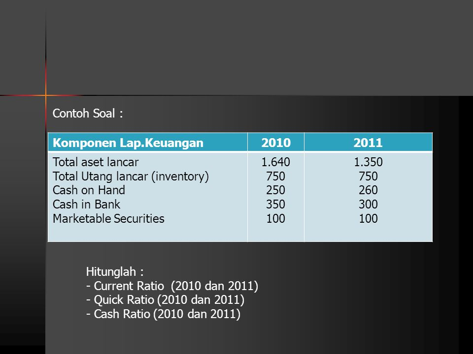 Contoh Soal : Komponen Lap.Keuangan. 2010. 2011. Total aset lancar Total Utang lancar (inventory) Cash on Hand Cash in Bank Marketable Securities.