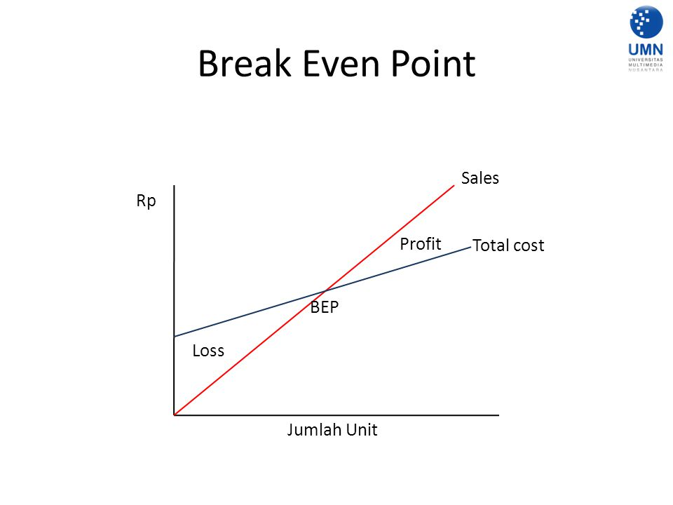 Break Even Point Sales Rp Profit Total cost BEP Loss Jumlah Unit