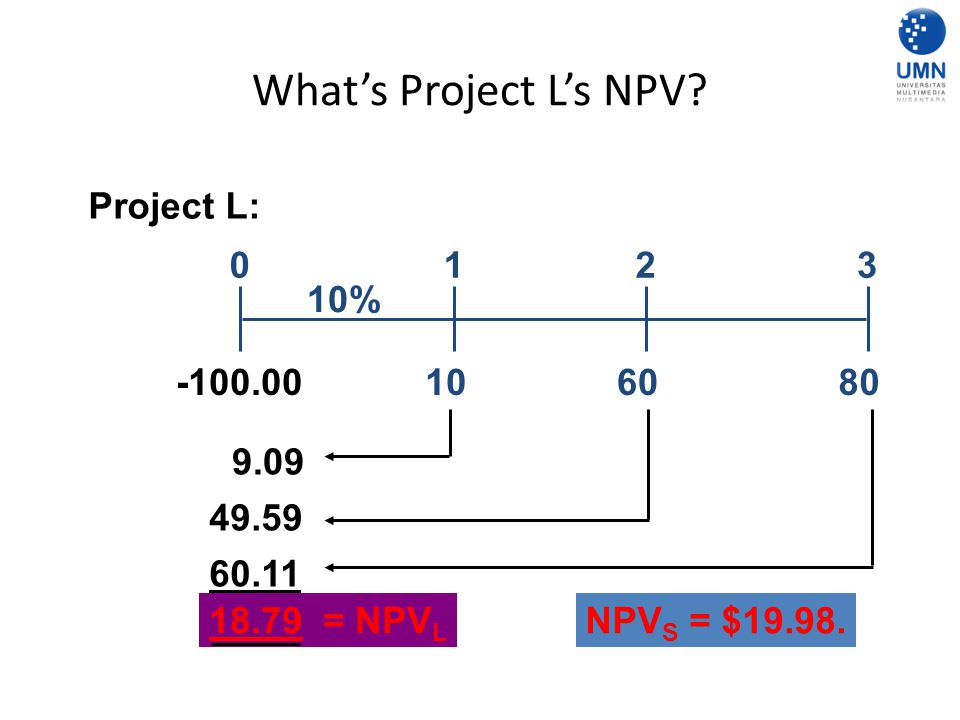 What's Project L's NPV Project L: 1 2 3 10% -100.00 10 60 80 9.09