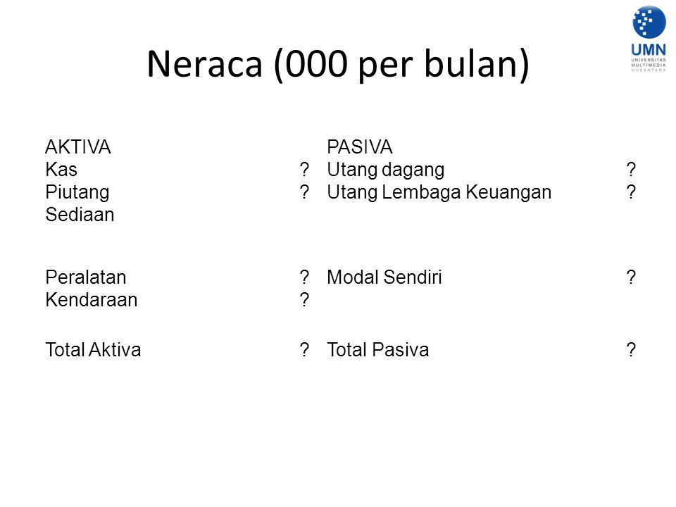 Neraca (000 per bulan) AKTIVA PASIVA Kas Utang dagang Piutang
