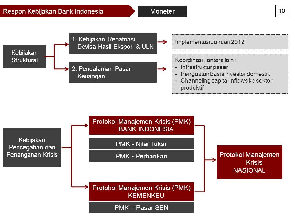 Respon Kebijakan Bank Indonesia Moneter