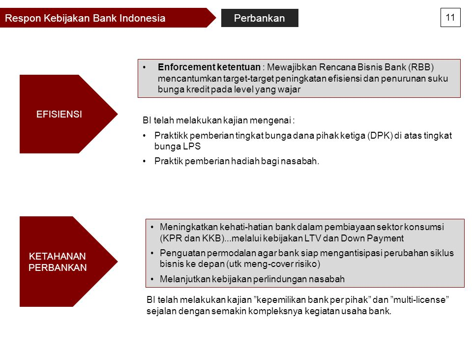 Respon Kebijakan Bank Indonesia Perbankan