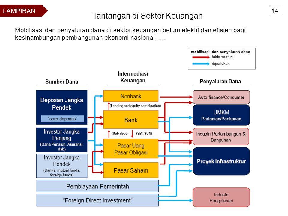 Tantangan di Sektor Keuangan