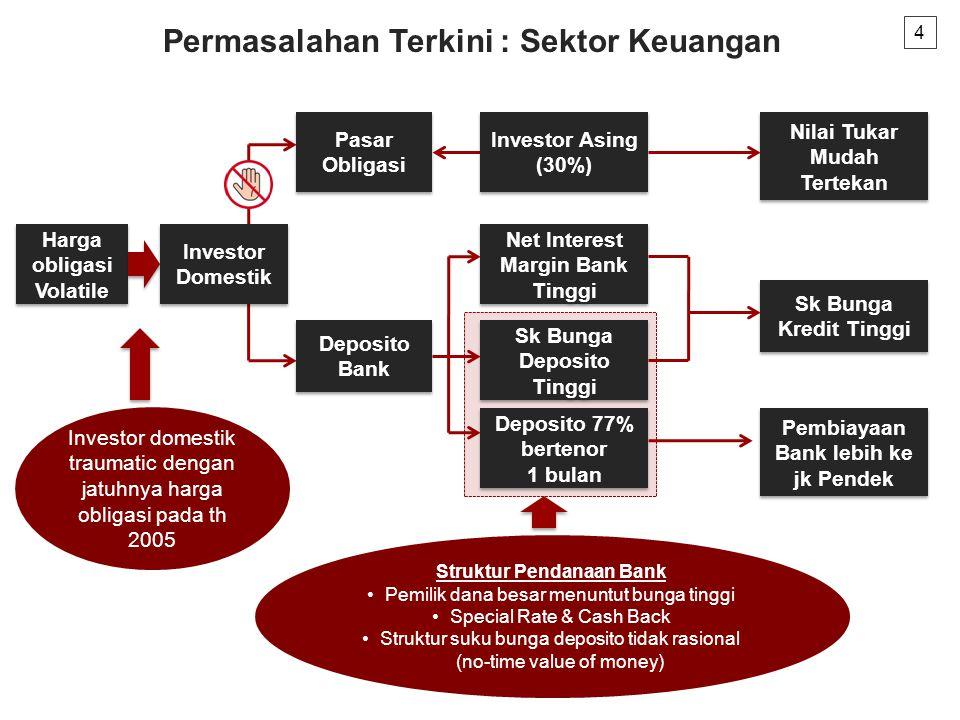 Permasalahan Terkini : Sektor Keuangan