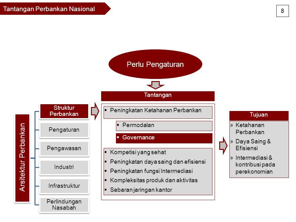 Arsitektur Perbankan Perlu Pengaturan Tantangan Perbankan Nasional 8