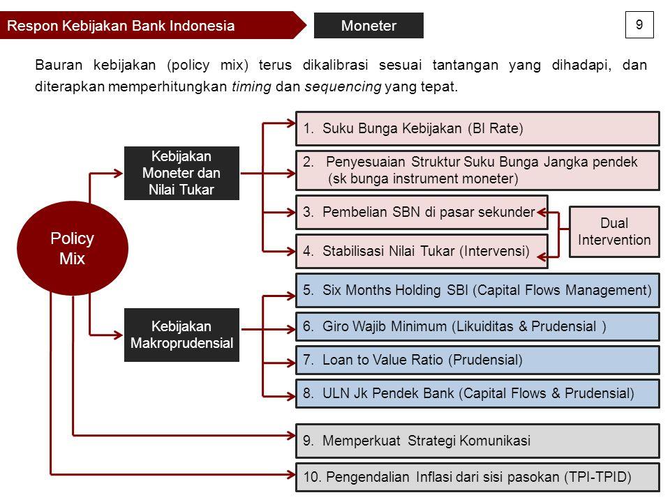 Policy Mix Respon Kebijakan Bank Indonesia Moneter