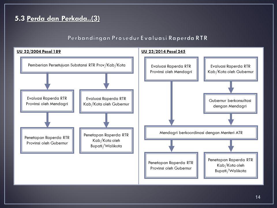 Perbandingan Prosedur Evaluasi Raperda RTR