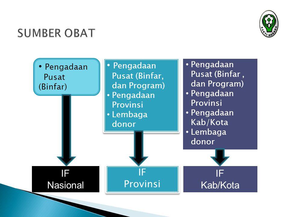 SUMBER OBAT Pengadaan Pengadaan IF Nasional IF Provinsi IF Kab/Kota