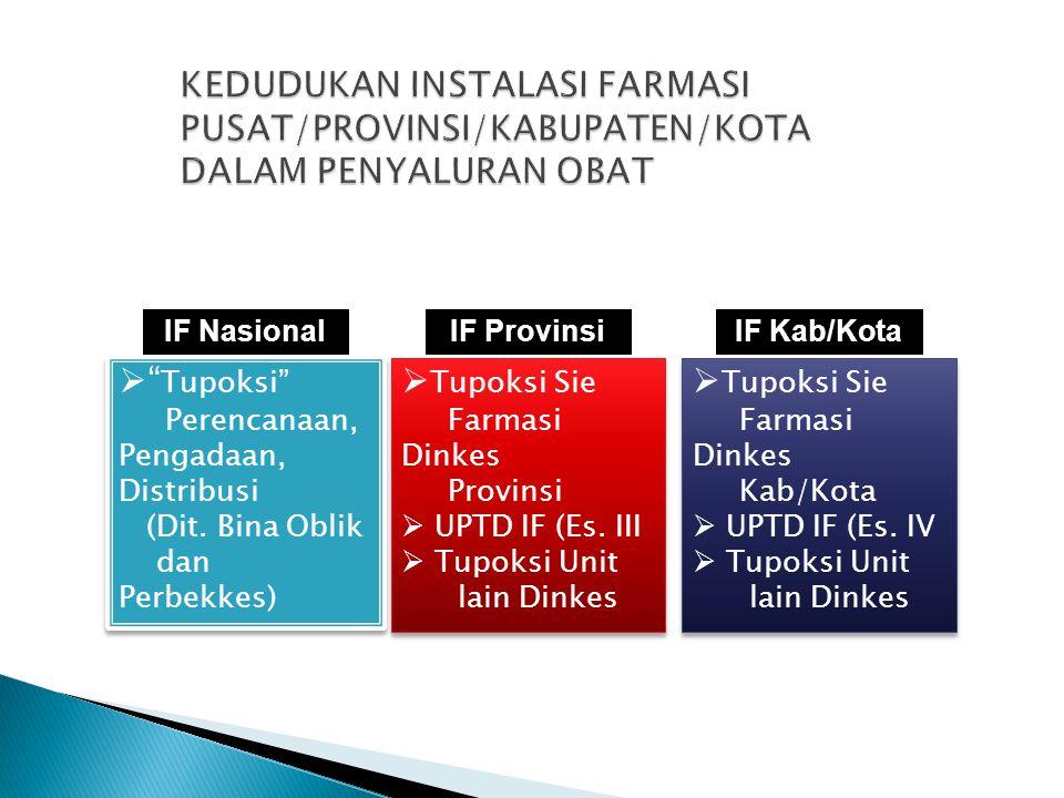 KEDUDUKAN INSTALASI FARMASI PUSAT/PROVINSI/KABUPATEN/KOTA DALAM PENYALURAN OBAT
