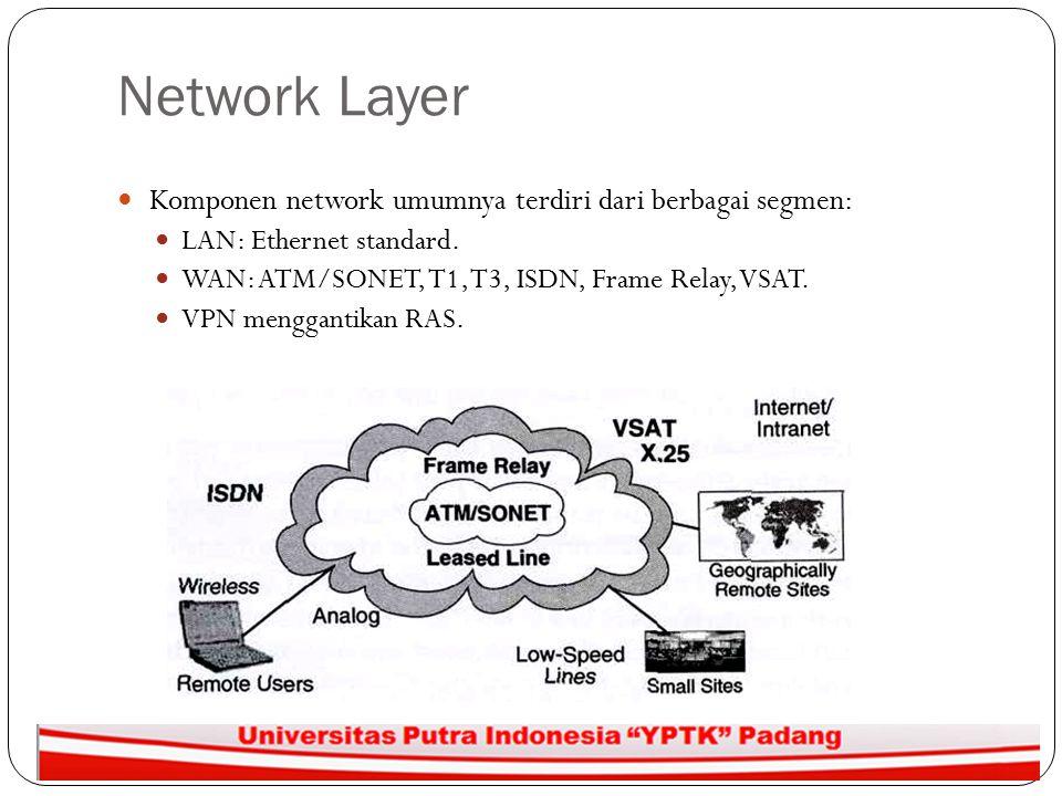 Network Layer Komponen network umumnya terdiri dari berbagai segmen: