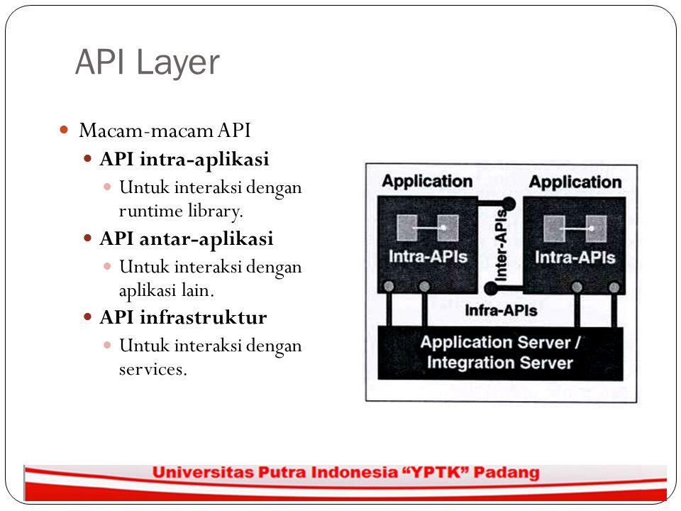 API Layer Macam-macam API API intra-aplikasi API antar-aplikasi
