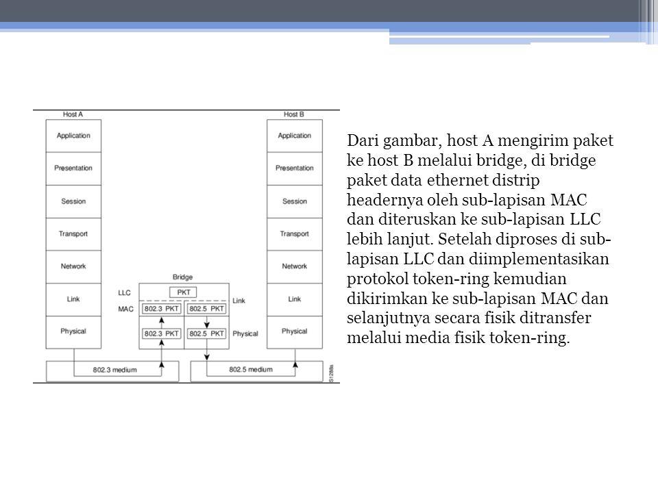 Dari gambar, host A mengirim paket ke host B melalui bridge, di bridge paket data ethernet distrip headernya oleh sub-lapisan MAC dan diteruskan ke sub-lapisan LLC lebih lanjut.