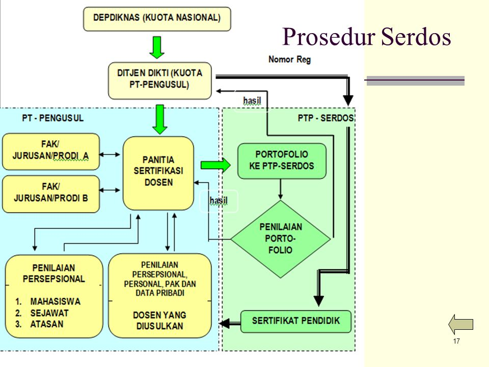 Prosedur Serdos LS-14-06-09