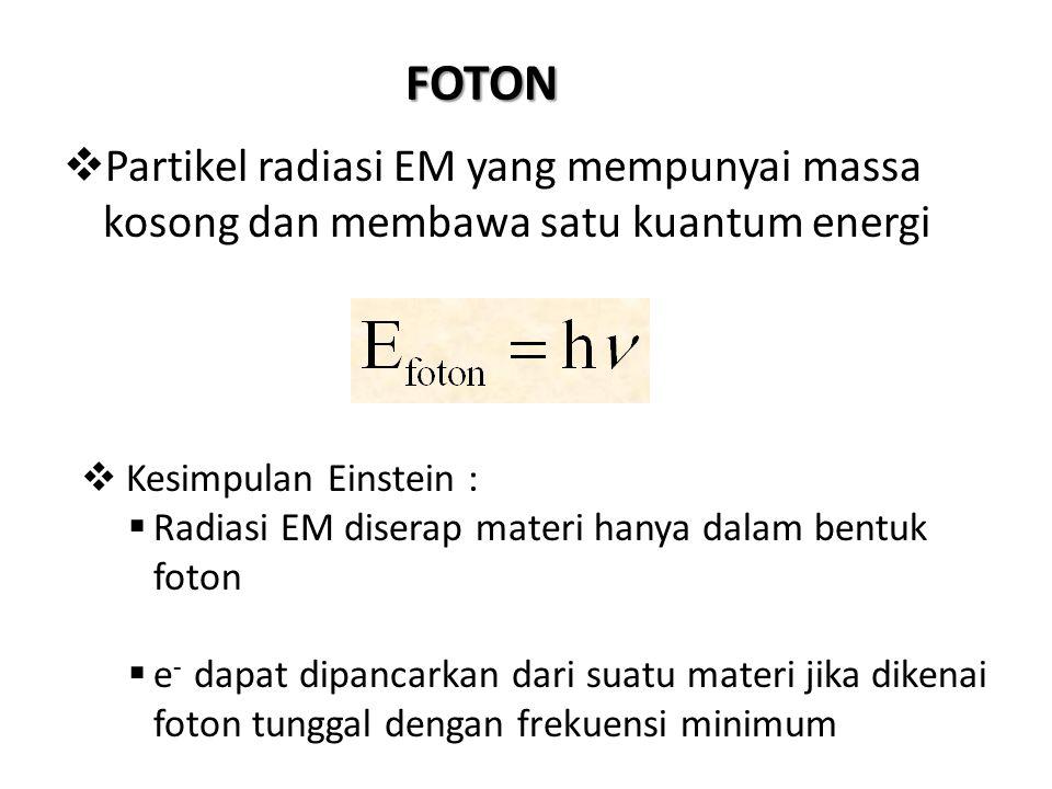 FOTON Partikel radiasi EM yang mempunyai massa kosong dan membawa satu kuantum energi. Kesimpulan Einstein :