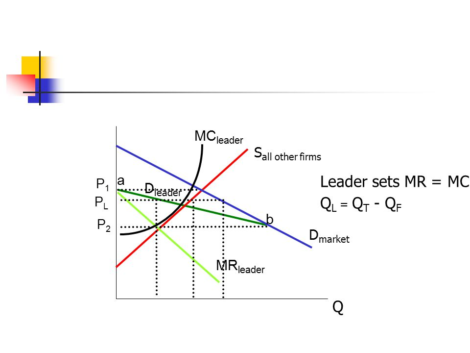 Leader sets MR = MC QL = QT - QF Q MCleader Sall other firms a Dleader