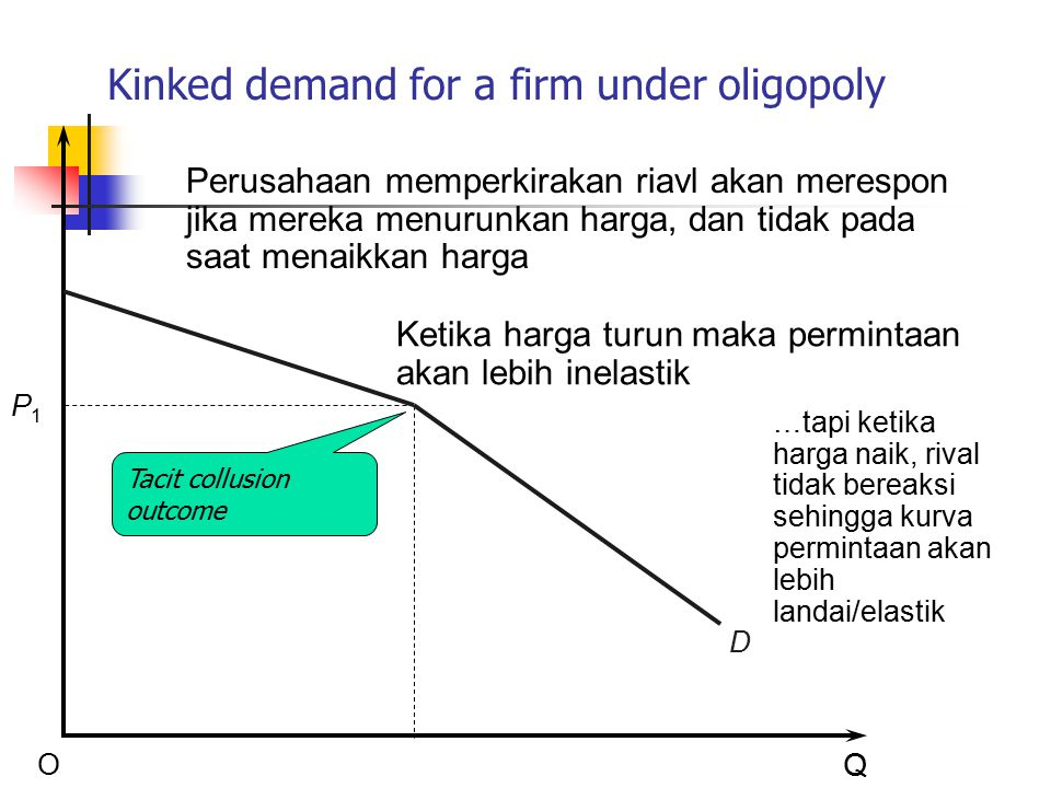 Kinked demand for a firm under oligopoly