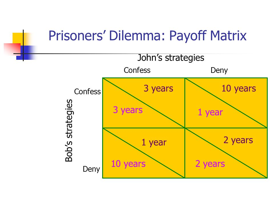 Prisoners' Dilemma: Payoff Matrix