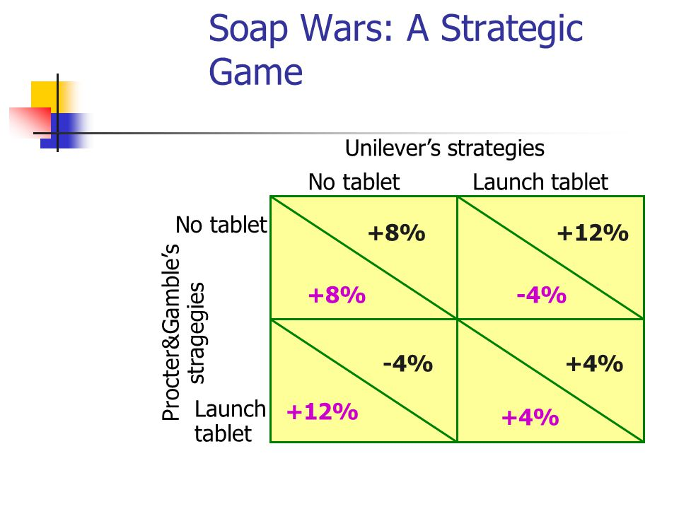 Soap Wars: A Strategic Game