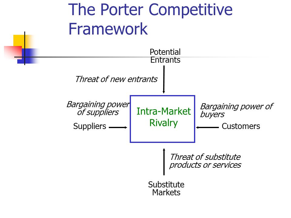 The Porter Competitive Framework