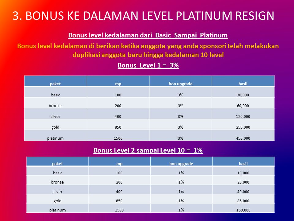 3. BONUS KE DALAMAN LEVEL PLATINUM RESIGN