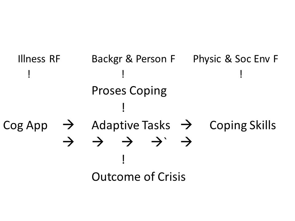 Cog App  Adaptive Tasks  Coping Skills    `  Outcome of Crisis