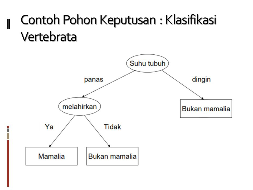 Contoh Pohon Keputusan : Klasifikasi Vertebrata