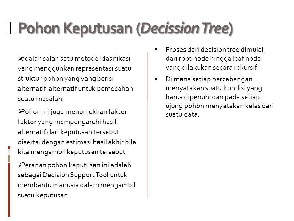 Pohon Keputusan (Decission Tree)