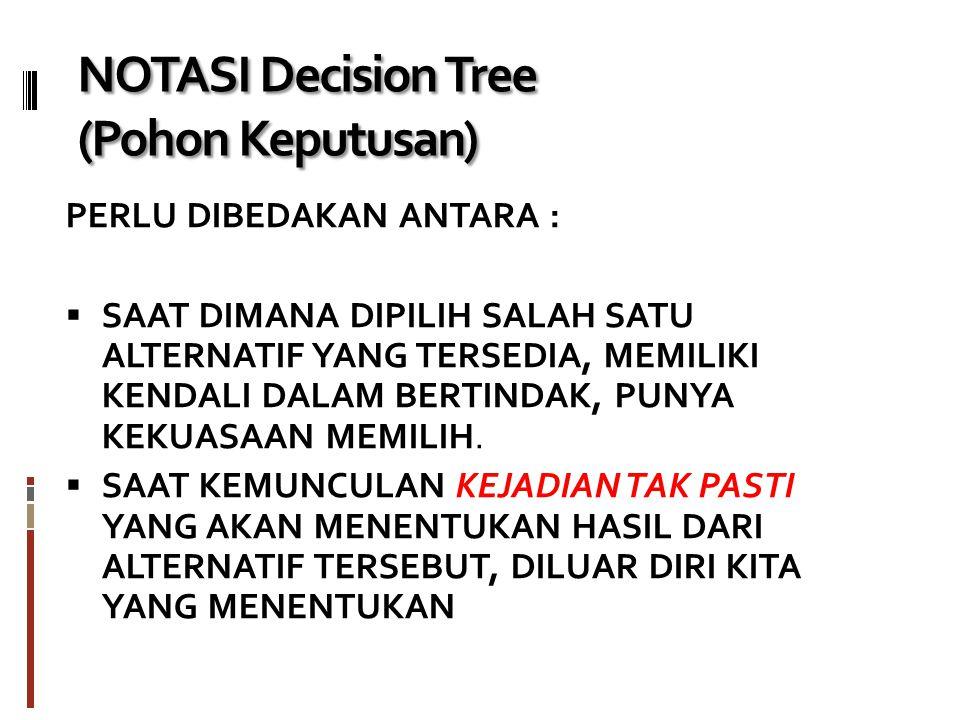 NOTASI Decision Tree (Pohon Keputusan)