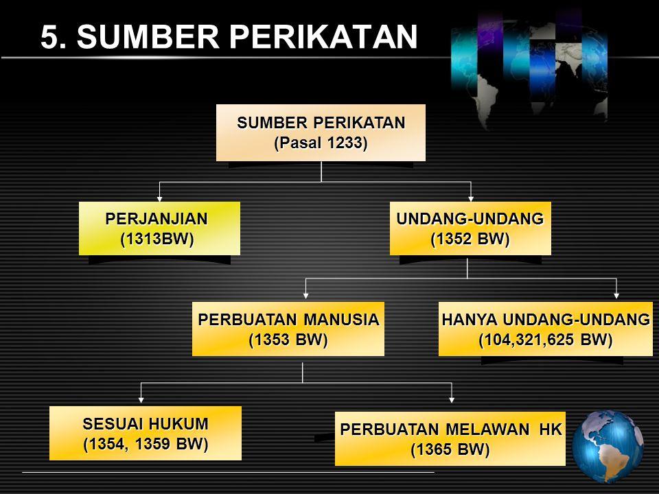 5. SUMBER PERIKATAN SUMBER PERIKATAN (Pasal 1233) PERJANJIAN (1313BW)
