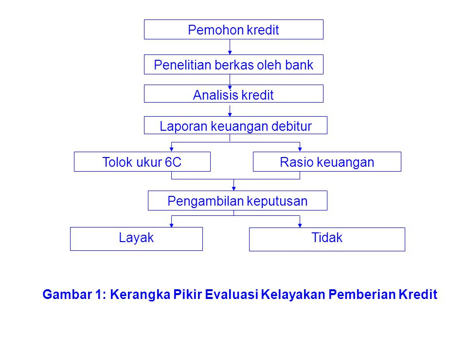 Penelitian berkas oleh bank