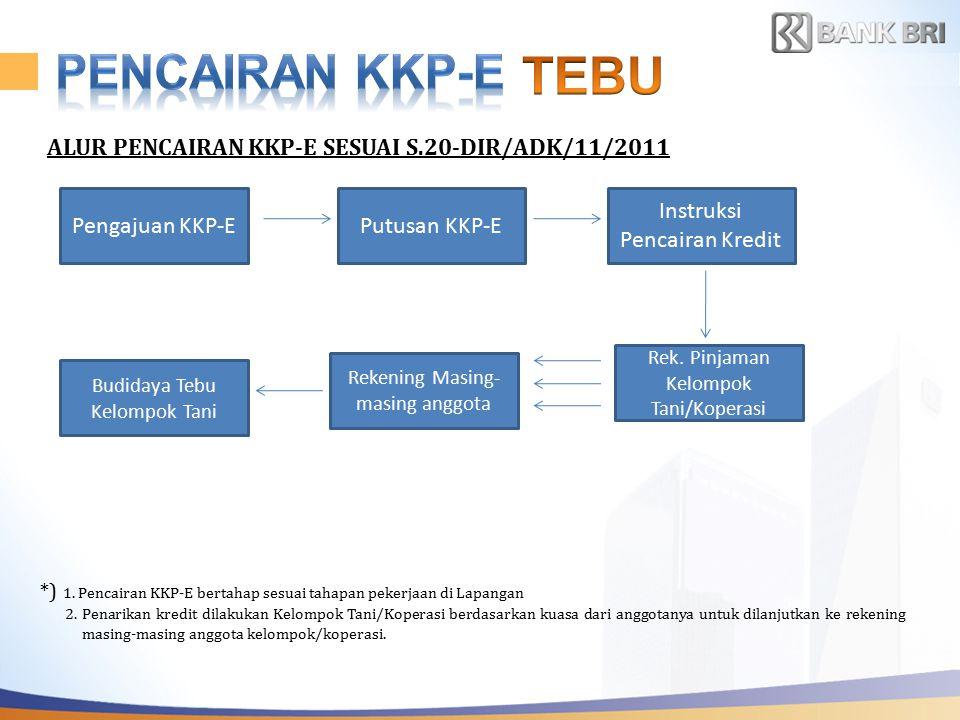 TEBU PENCAIRAN KKP-E ALUR PENCAIRAN KKP-E SESUAI S.20-DIR/ADK/11/2011