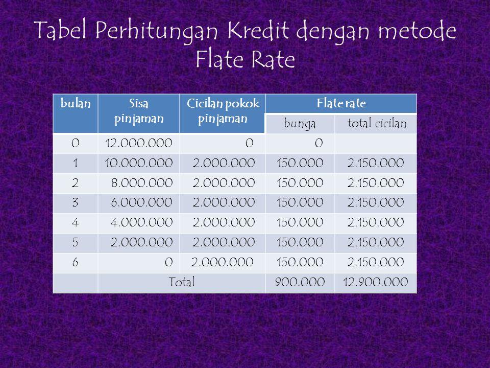 Tabel Perhitungan Kredit dengan metode Flate Rate