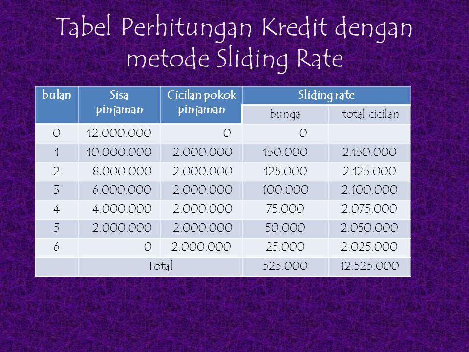Tabel Perhitungan Kredit dengan metode Sliding Rate