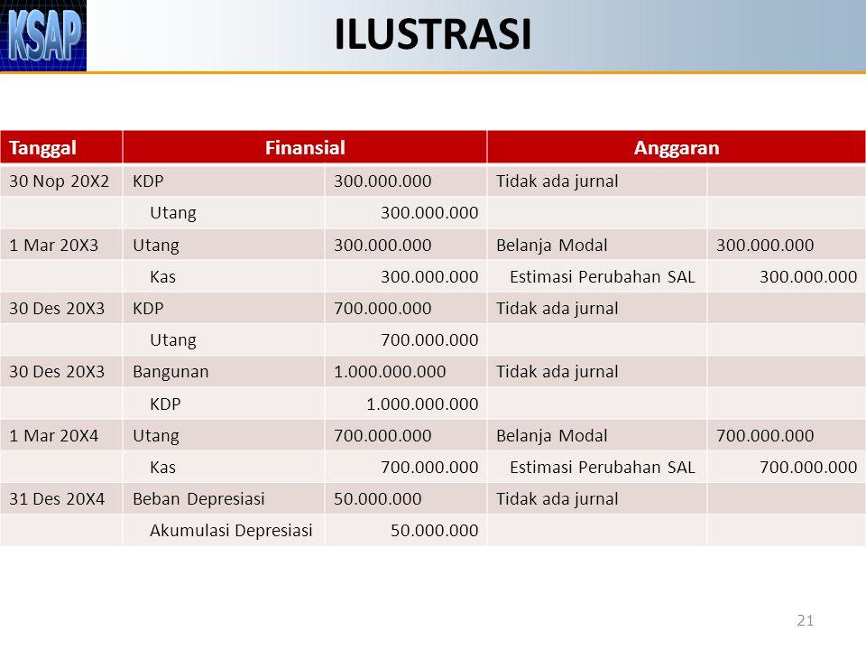ILUSTRASI Tanggal Finansial Anggaran 30 Nop 20X2 KDP 300.000.000