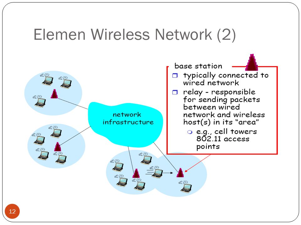Elemen Wireless Network (2)
