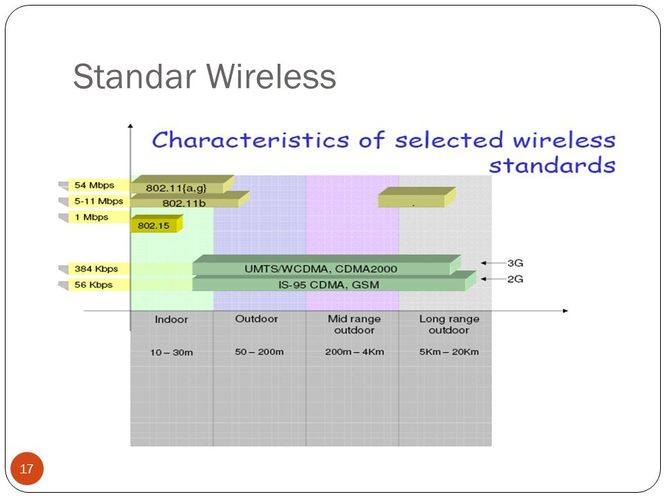 Standar Wireless