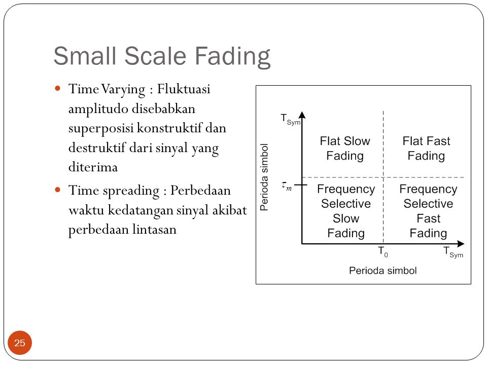 Small Scale Fading Time Varying : Fluktuasi amplitudo disebabkan superposisi konstruktif dan destruktif dari sinyal yang diterima.
