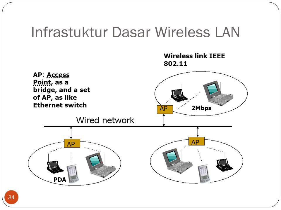 Infrastuktur Dasar Wireless LAN