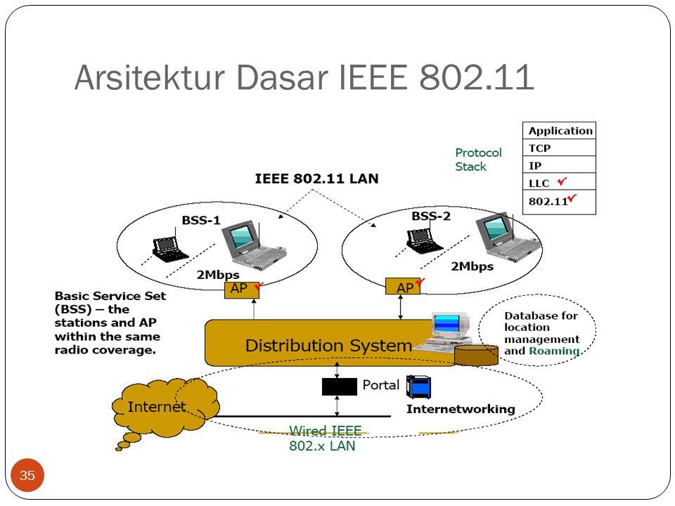 Arsitektur Dasar IEEE 802.11