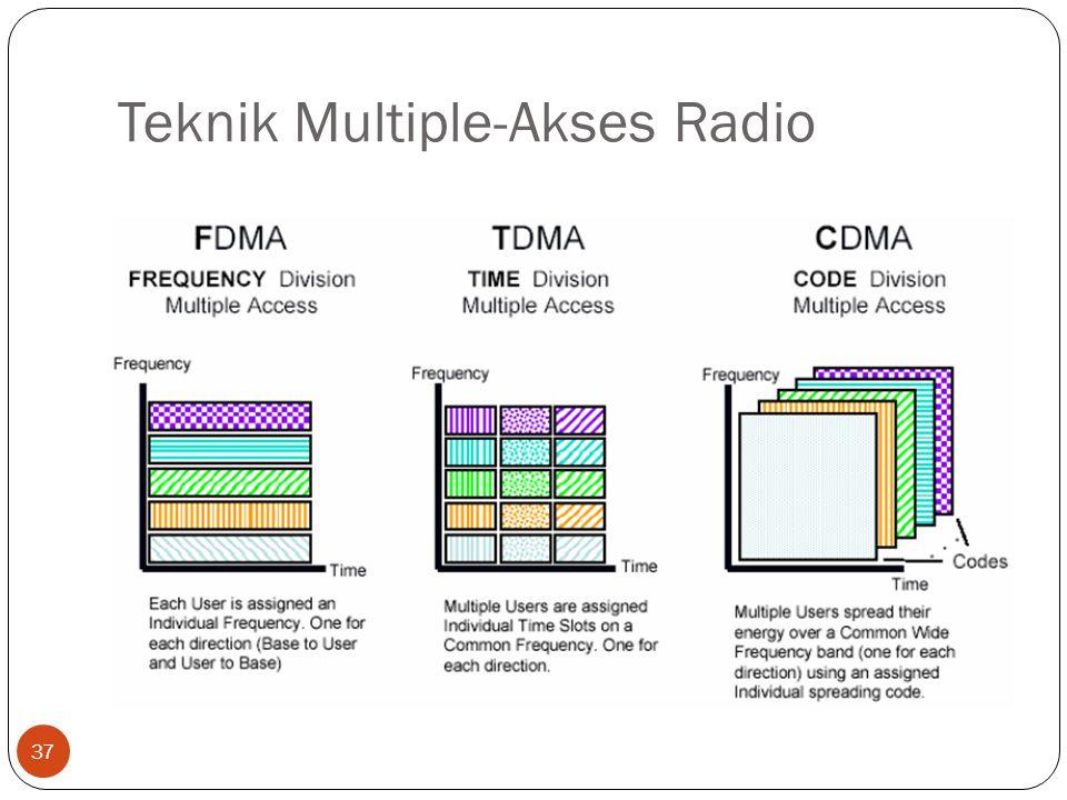 Teknik Multiple-Akses Radio