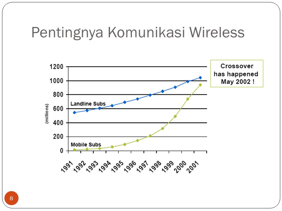 Pentingnya Komunikasi Wireless