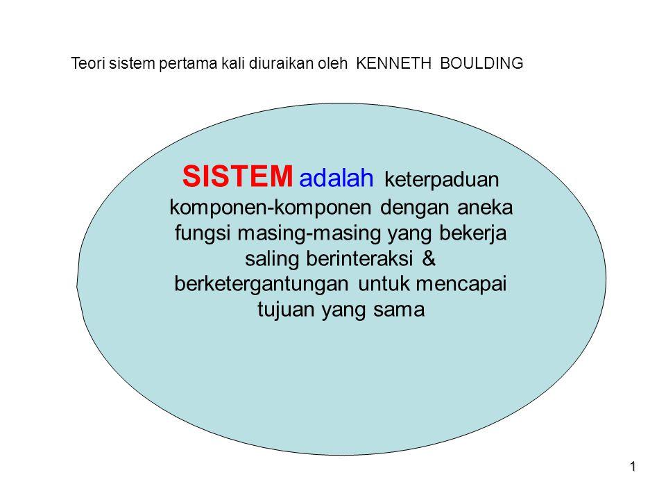 SIM & TI session 13 & 14 Teori sistem pertama kali diuraikan oleh KENNETH BOULDING.