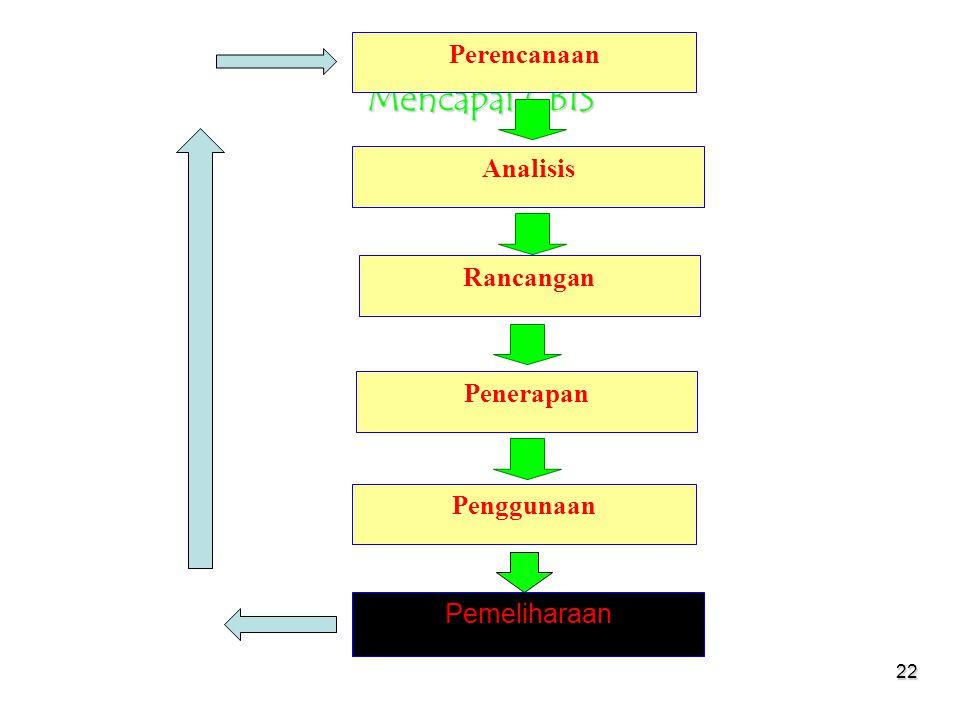 Mencapai CBIS Perencanaan Analisis Rancangan Penerapan Penggunaan