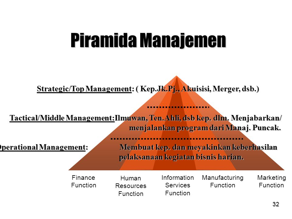 SIM & TI session 13 & 14 Piramida Manajemen. Strategic/Top Management: ( Kep.Jk.Pj., Akuisisi, Merger, dsb.)