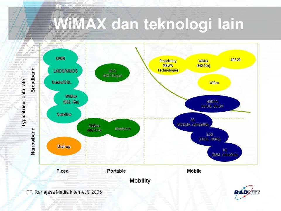 WiMAX dan teknologi lain